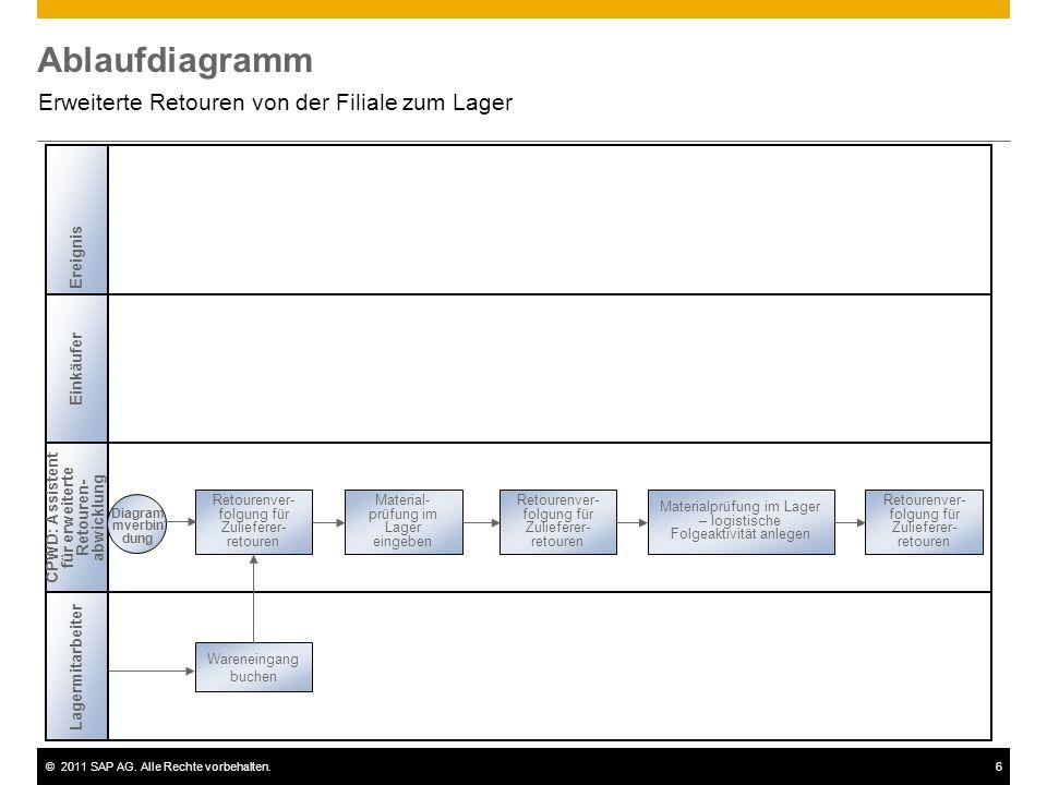 ©2011 SAP AG. Alle Rechte vorbehalten.6 Ablaufdiagramm Erweiterte Retouren von der Filiale zum Lager Einkäufer CPWD: Assistent für erweiterte Retouren