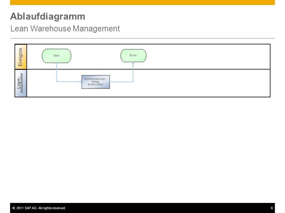 ©2011 SAP AG. All rights reserved.6 Ablaufdiagramm Lean Warehouse Management Lager- mitarbeiter Ereignis Ende Start Kommissionier- beleg ausdrucken