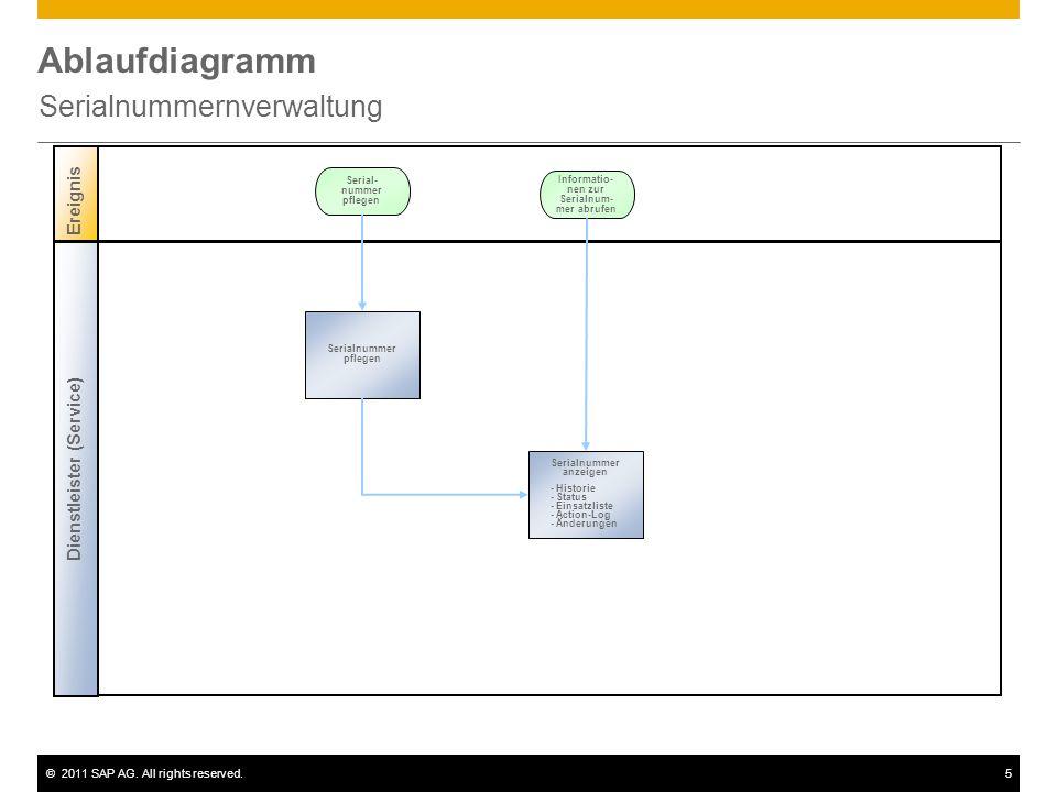 ©2011 SAP AG. All rights reserved.5 Ablaufdiagramm Serialnummernverwaltung Ereignis Serialnummer pflegen Serial- nummer pflegen Dienstleister (Service