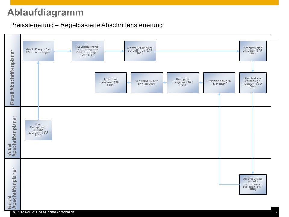 ©2012 SAP AG. Alle Rechte vorbehalten.5 Ablaufdiagramm Retail Abschriftenplaner Abschriftenprofile - SAP BW anzeigen Abschriftenprofil- zuordnung zum