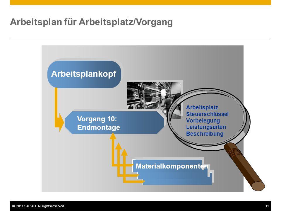 ©2011 SAP AG. All rights reserved.11 Arbeitsplan für Arbeitsplatz/Vorgang Arbeitsplankopf Vorgang 10: Endmontage Materialkomponenten Arbeitsplatz Steu