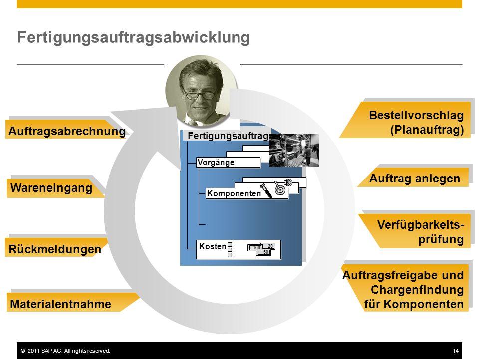 ©2011 SAP AG. All rights reserved.14 Fertigungsauftragsabwicklung Bestellvorschlag (Planauftrag) Auftrag anlegen Verfügbarkeits- prüfung Auftragsfreig
