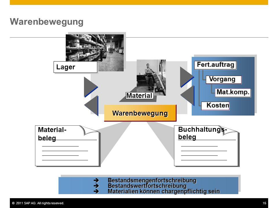 ©2011 SAP AG. All rights reserved.15 Material Warenbewegung Material- beleg Buchhaltungs- beleg Lager Vorgang Mat.komp. Fert.auftrag Kosten Bestandsme