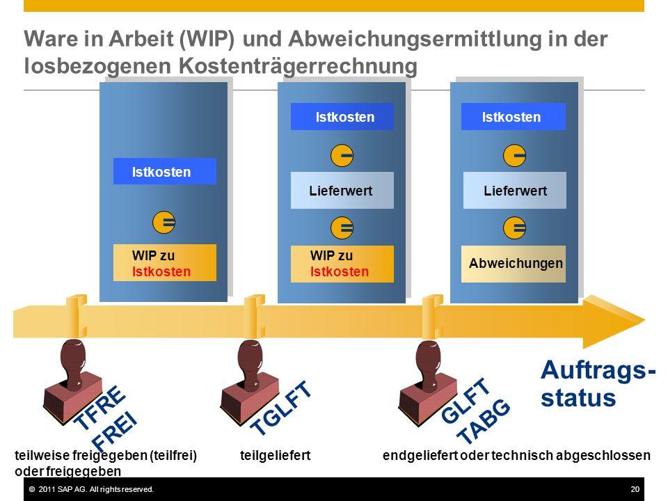 ©2011 SAP AG. All rights reserved.20 Auftrags- status teilweise freigegeben (teilfrei) oder freigegeben teilgeliefertendgeliefert oder technisch abges