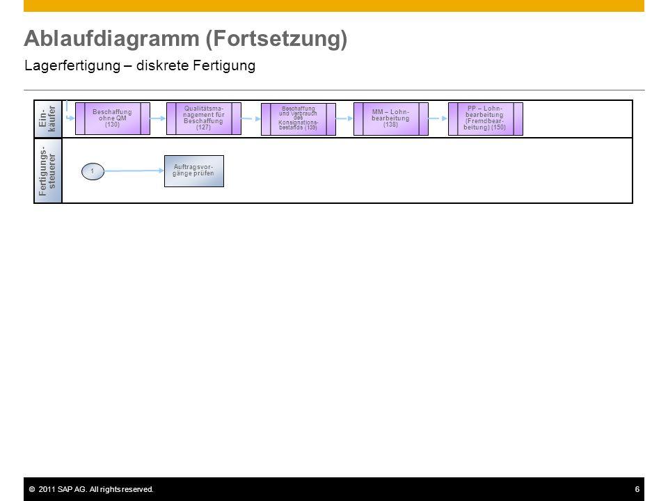©2011 SAP AG. All rights reserved.6 Ablaufdiagramm (Fortsetzung) Lagerfertigung – diskrete Fertigung Fertigungs- steuerer 1 Auftragsvor- gänge prüfen