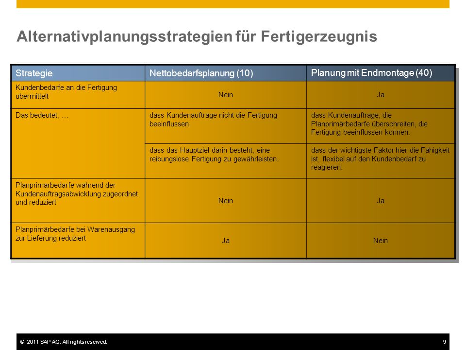 ©2011 SAP AG. All rights reserved.9 Alternativplanungsstrategien für Fertigerzeugnis StrategieNettobedarfsplanung (10) Planung mit Endmontage (40) Kun