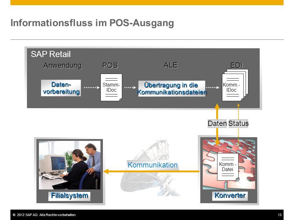 ©2012 SAP AG. Alle Rechte vorbehalten.13 Informationsfluss im POS-Ausgang Anwendung ALE POSEDI Daten-vorbereitung Übertragung in die Kommunikationsdat