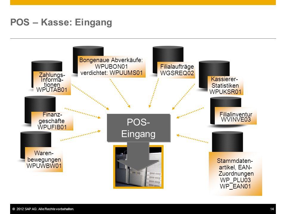©2012 SAP AG. Alle Rechte vorbehalten.14 POS – Kasse: Eingang POS- Eingang Filialaufträge WGSREQ02 Bongenaue Abverkäufe: WPUBON01 verdichtet: WPUUMS01