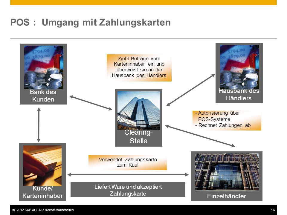 ©2012 SAP AG. Alle Rechte vorbehalten.16 POS : Umgang mit Zahlungskarten Zieht Beträge vom Karteninhaber ein und überweist sie an die Hausbank des Hän