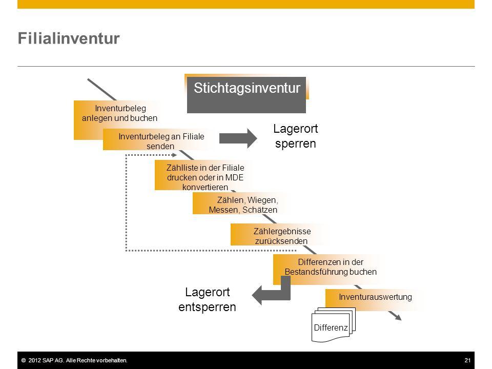 ©2012 SAP AG. Alle Rechte vorbehalten.21 Filialinventur Stichtagsinventur Inventurbeleg anlegen und buchen Zählliste in der Filiale drucken oder in MD