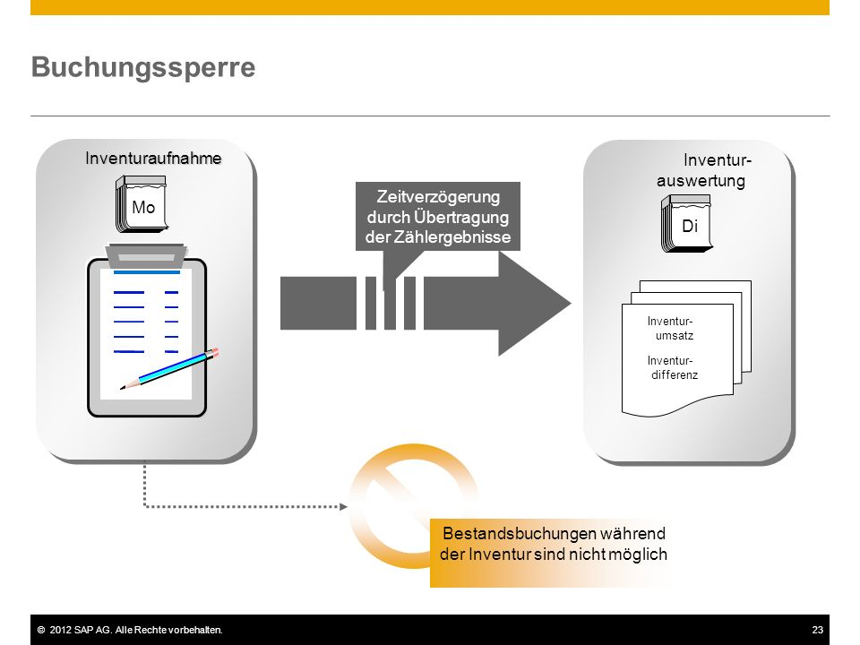 ©2012 SAP AG. Alle Rechte vorbehalten.23 Buchungssperre Di Mo Inventuraufnahme Inventur- auswertung Inventur- umsatz Inventur- differenz Bestandsbuchu