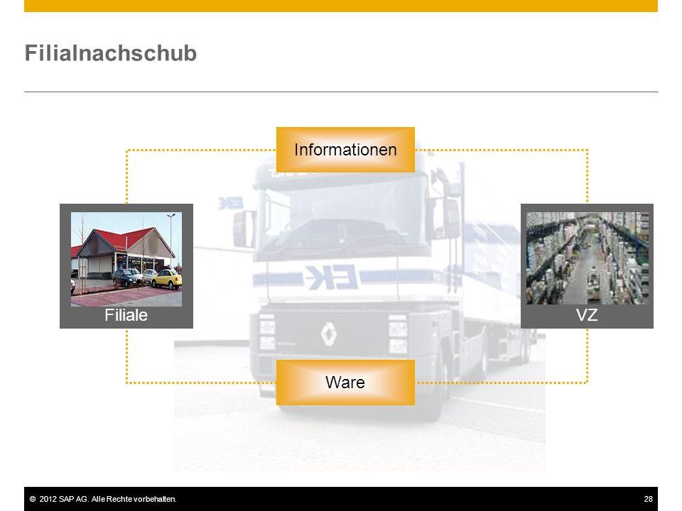 ©2012 SAP AG. Alle Rechte vorbehalten.28 Filialnachschub Informationen Ware VZFiliale