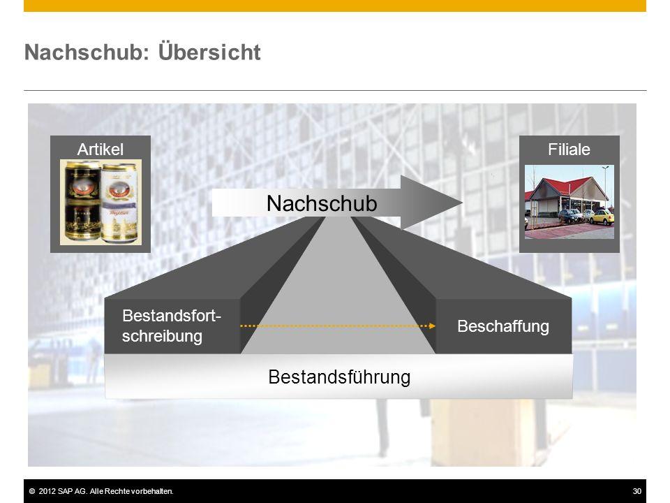 ©2012 SAP AG. Alle Rechte vorbehalten.30 Nachschub: Übersicht Bestandsführung Bestandsfort- schreibung Beschaffung Nachschub ArtikelFiliale