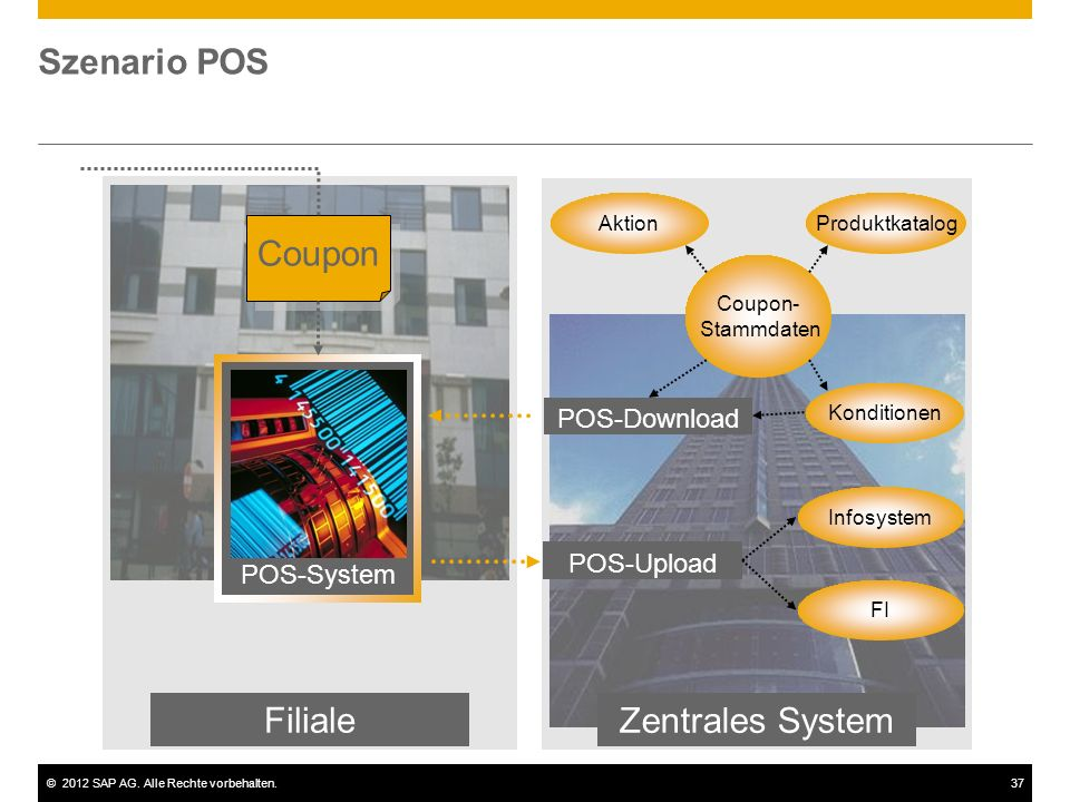©2012 SAP AG. Alle Rechte vorbehalten.37 Szenario POS Filiale Zentrales System POS-Upload POS-Download Coupon- Stammdaten Aktion Infosystem FI Produkt