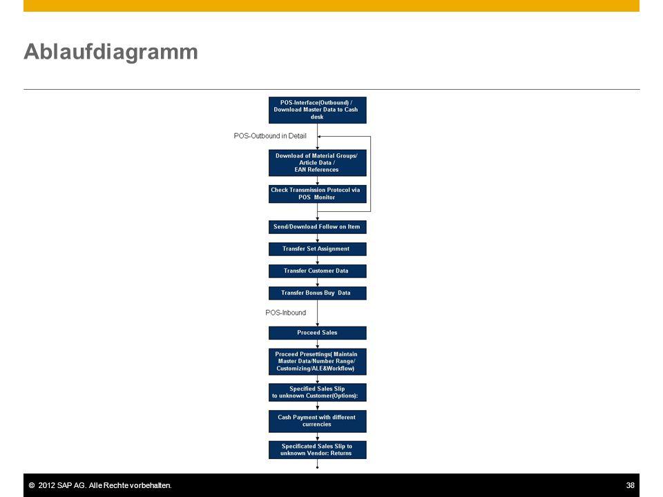 ©2012 SAP AG. Alle Rechte vorbehalten.38 Ablaufdiagramm