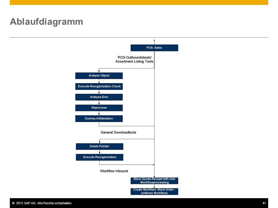 ©2012 SAP AG. Alle Rechte vorbehalten.41 Ablaufdiagramm