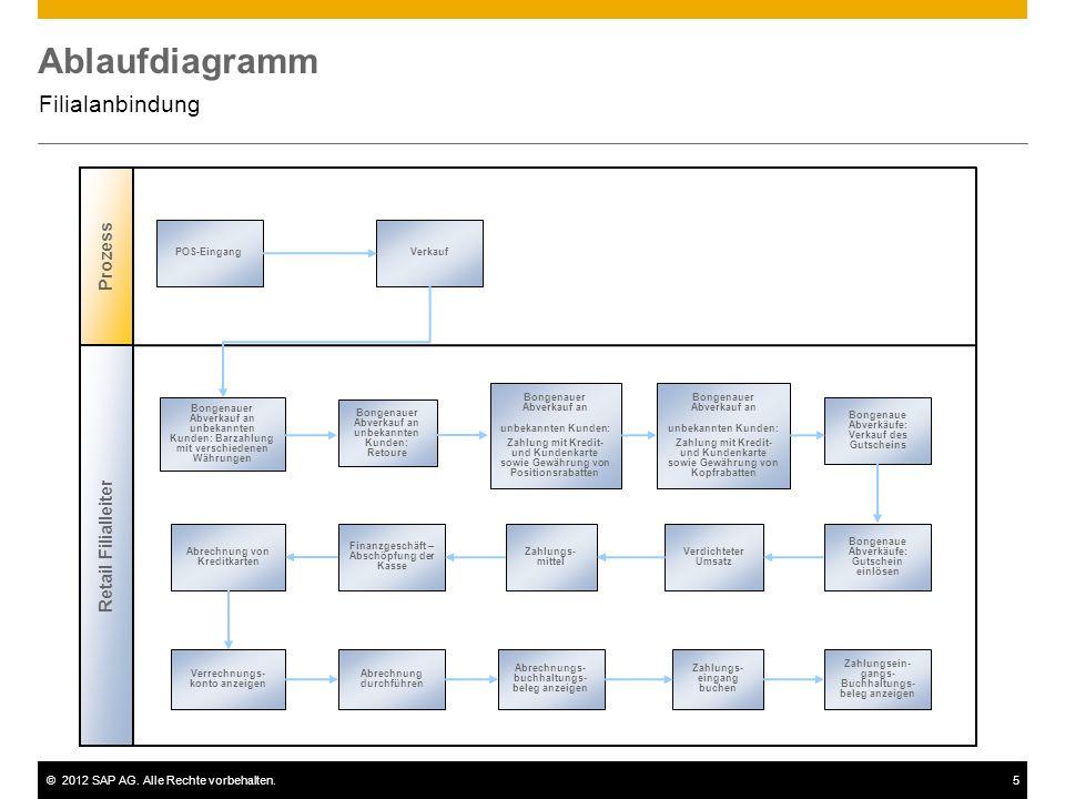 ©2012 SAP AG. Alle Rechte vorbehalten.5 Ablaufdiagramm Filialanbindung Prozess POS-EingangVerkauf Bongenauer Abverkauf an unbekannten Kunden: Barzahlu