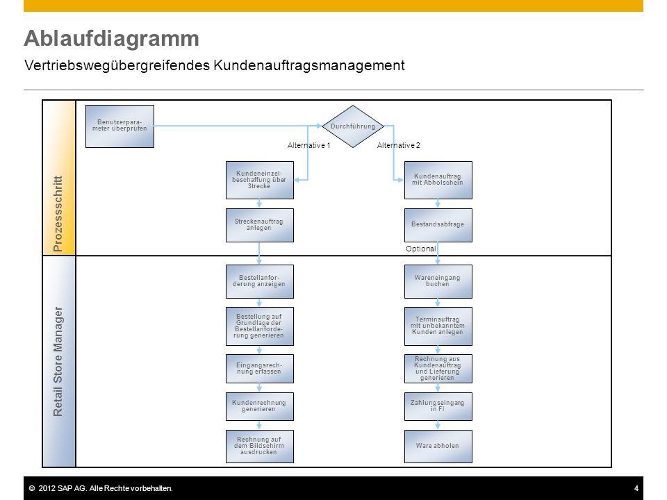 ©2012 SAP AG. Alle Rechte vorbehalten.4 Ablaufdiagramm Vertriebswegübergreifendes Kundenauftragsmanagement Prozessschritt Benutzerpara- meter überprüf