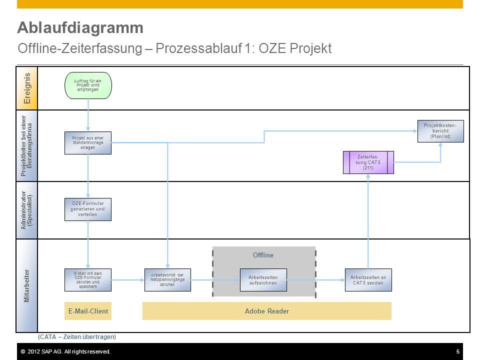 ©2012 SAP AG. All rights reserved.5 Ablaufdiagramm Offline-Zeiterfassung – Prozessablauf 1: OZE Projekt Projektleiter bei einer Beratungsfirma Adminis