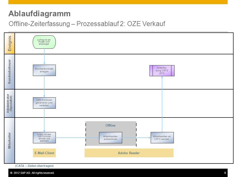 ©2012 SAP AG. All rights reserved.6 Ablaufdiagramm Offline-Zeiterfassung – Prozessablauf 2: OZE Verkauf Kundenbetreuer Administrator (Spezialist) Erei