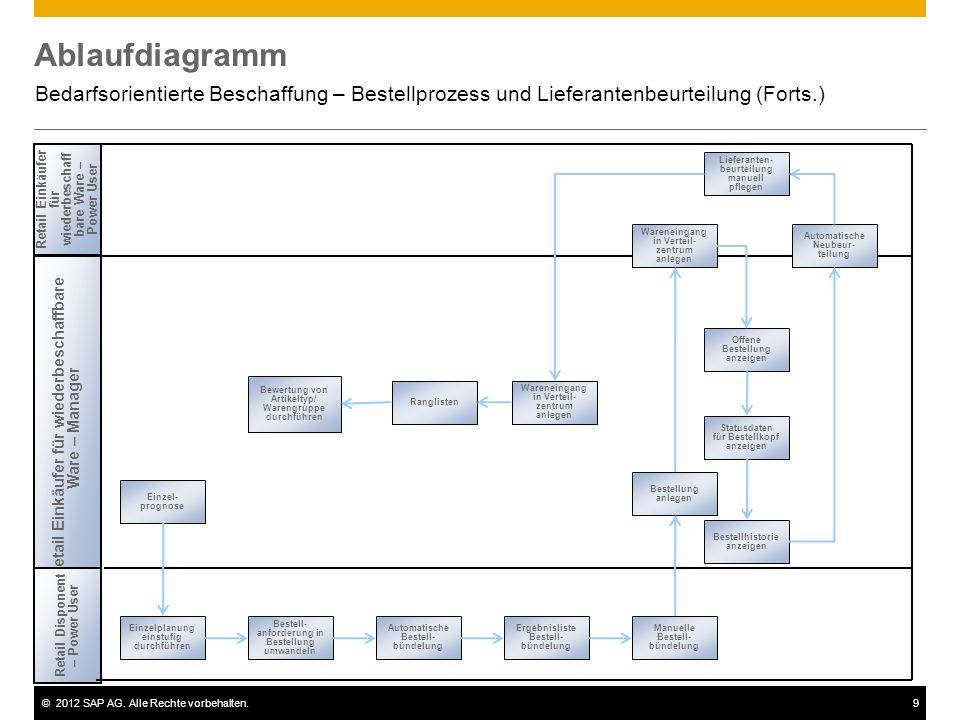 ©2012 SAP AG. Alle Rechte vorbehalten.10 Bedarfsplanung