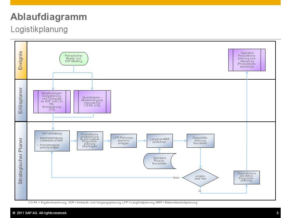 ©2011 SAP AG. All rights reserved.5 Ablaufdiagramm Logistikplanung Erlösplaner Strategischer Planer Ereignis Annehm- barer Plan Absatzmengen- budgetie