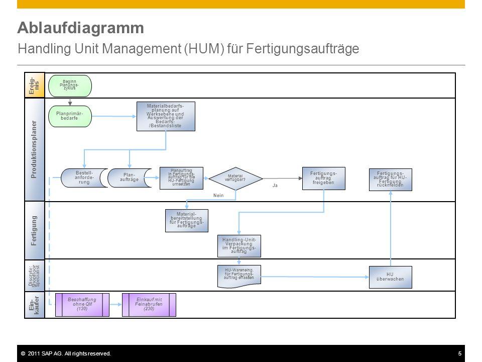 ©2011 SAP AG. All rights reserved.5 Ablaufdiagramm Handling Unit Management (HUM) für Fertigungsaufträge Ereig- nis Beginn Planungs- zyklus Fertigung