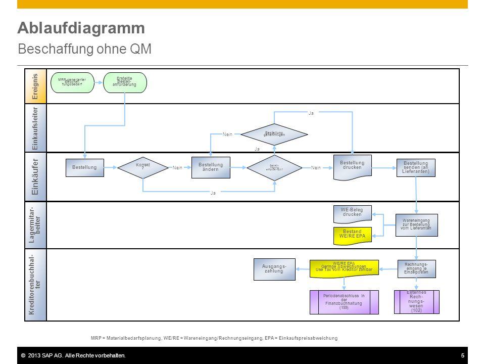©2013 SAP AG. Alle Rechte vorbehalten.5 Ablaufdiagramm Beschaffung ohne QM Einkaufsleiter Einkäufer Kreditorenbuchhal- ter Lagermitar- beiter Geneh- m