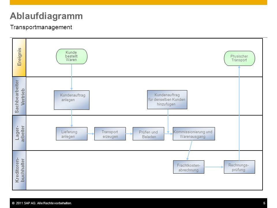 ©2011 SAP AG. Alle Rechte vorbehalten.5 Ablaufdiagramm Transportmanagement Ereignis Kommissionierung und Warenausgang Transport erzeugen Prüfen und Be