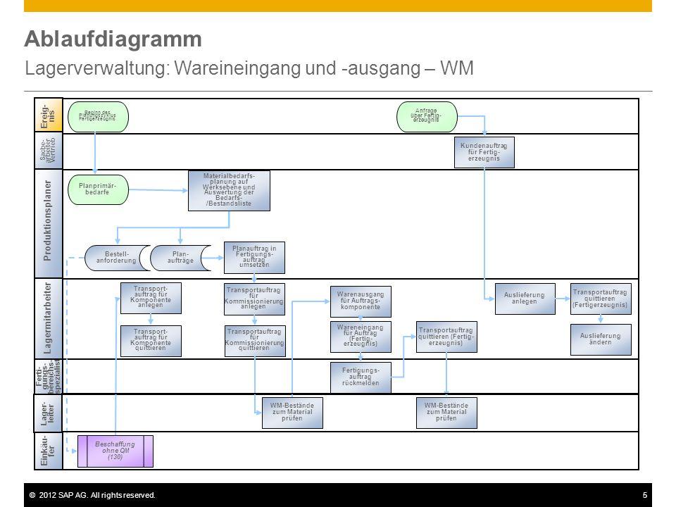 ©2012 SAP AG. All rights reserved.5 Ablaufdiagramm Lagerverwaltung: Wareineingang und -ausgang – WM Ereig- nis Beginn des Planungszyklus Fertigerzeugn