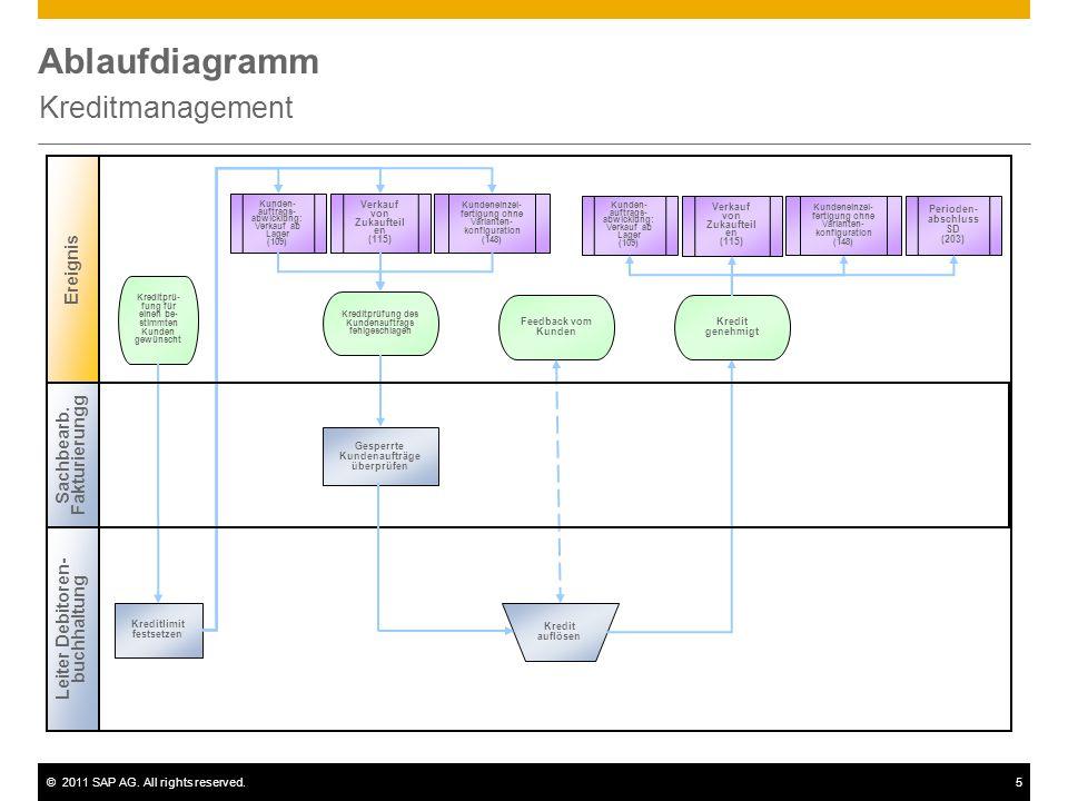 ©2011 SAP AG. All rights reserved.5 Ablaufdiagramm Kreditmanagement Leiter Debitoren- buchhaltung Ereignis Gesperrte Kundenaufträge überprüfen Kreditp
