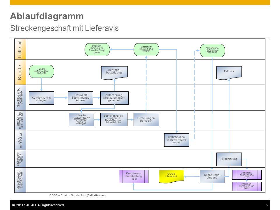 ©2011 SAP AG. All rights reserved.5 Ablaufdiagramm Streckengeschäft mit Lieferavis Sachbearb. Vertrieb Einkaufs- leiter/Sachbe arb. Einkauf Kreditoren