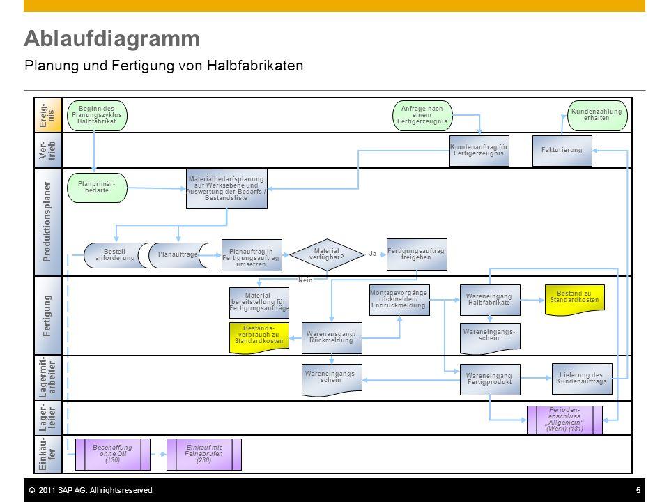©2011 SAP AG. All rights reserved.5 Ablaufdiagramm Planung und Fertigung von Halbfabrikaten Perioden- abschluss Allgemein (Werk) (181) Ereig- nis Begi