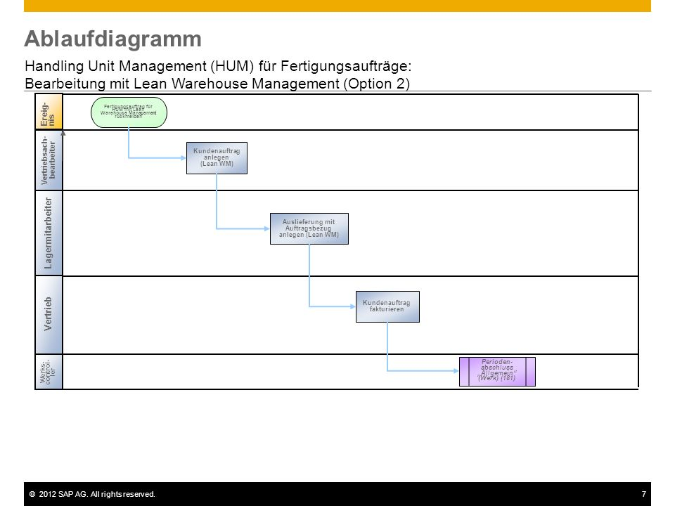 ©2012 SAP AG. All rights reserved.7 Ablaufdiagramm Handling Unit Management (HUM) für Fertigungsaufträge: Bearbeitung mit Lean Warehouse Management (O