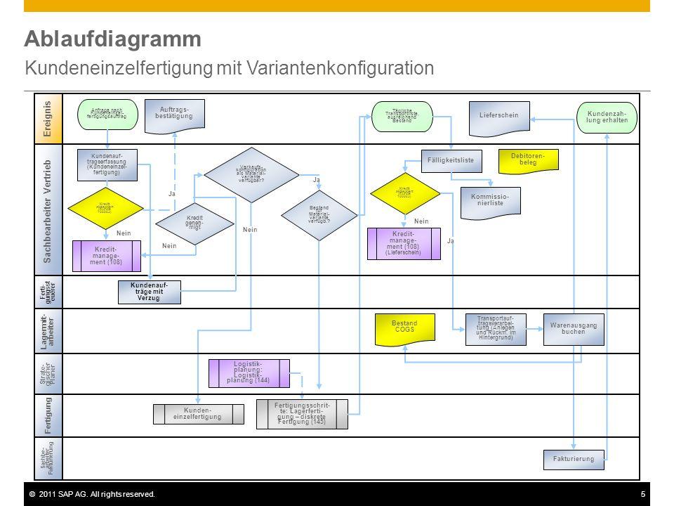 ©2011 SAP AG. All rights reserved.5 Ablaufdiagramm Kundeneinzelfertigung mit Variantenkonfiguration Ereignis Fertigung Kundenauf- tragserfassung (Kund