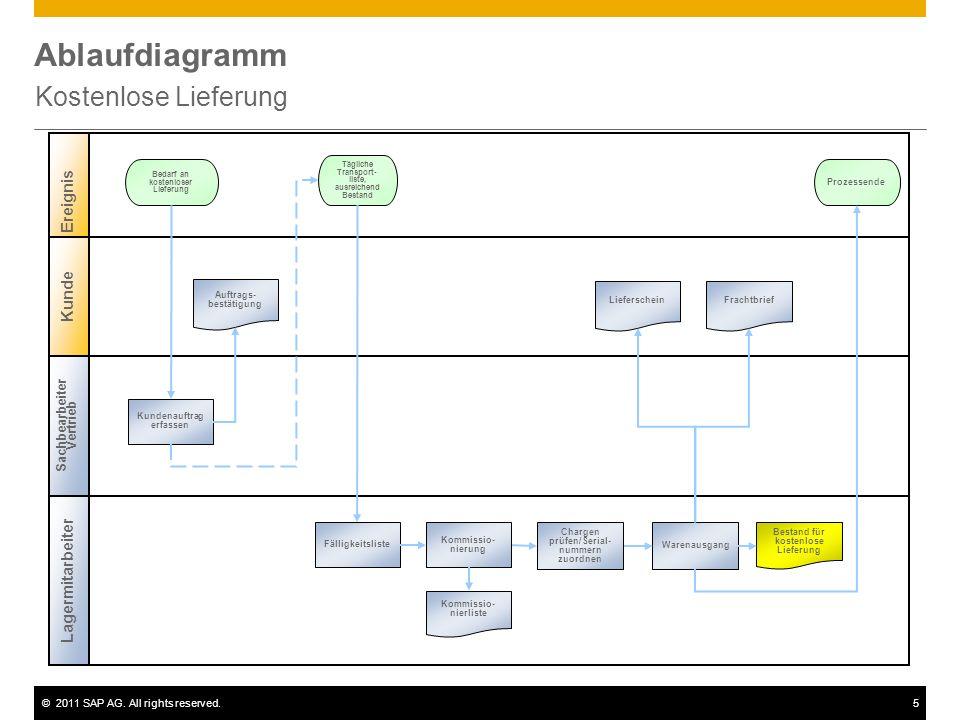 ©2011 SAP AG. All rights reserved.5 Ablaufdiagramm Kostenlose Lieferung Sachbearbeiter Vertrieb Lagermitarbeiter Ereignis Kunde Kundenauftrag erfassen