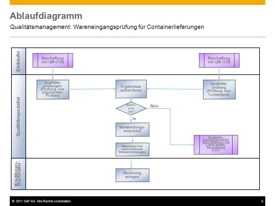 ©2011 SAP AG. Alle Rechte vorbehalten.5 Ablaufdiagramm Qualitätsmanagement: Wareneingangsprüfung für Containerlieferungen Qualitätsspezialist Beschaff