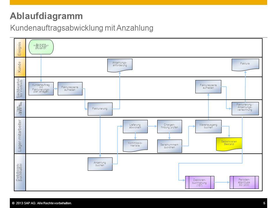 ©2013 SAP AG. Alle Rechte vorbehalten.5 Ablaufdiagramm Kundenauftragsabwicklung mit Anzahlung Sachbearbei ter Vertrieb Lager-mitarbeiter Debitoren- bu