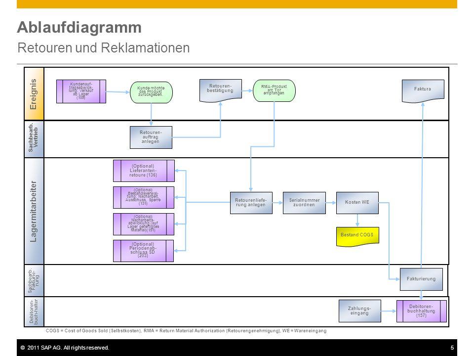 ©2011 SAP AG. All rights reserved.5 Ablaufdiagramm Retouren und Reklamationen Sachbearb. Vertrieb Lagermitarbeiter Ereignis Debitoren- buch-halter RMA