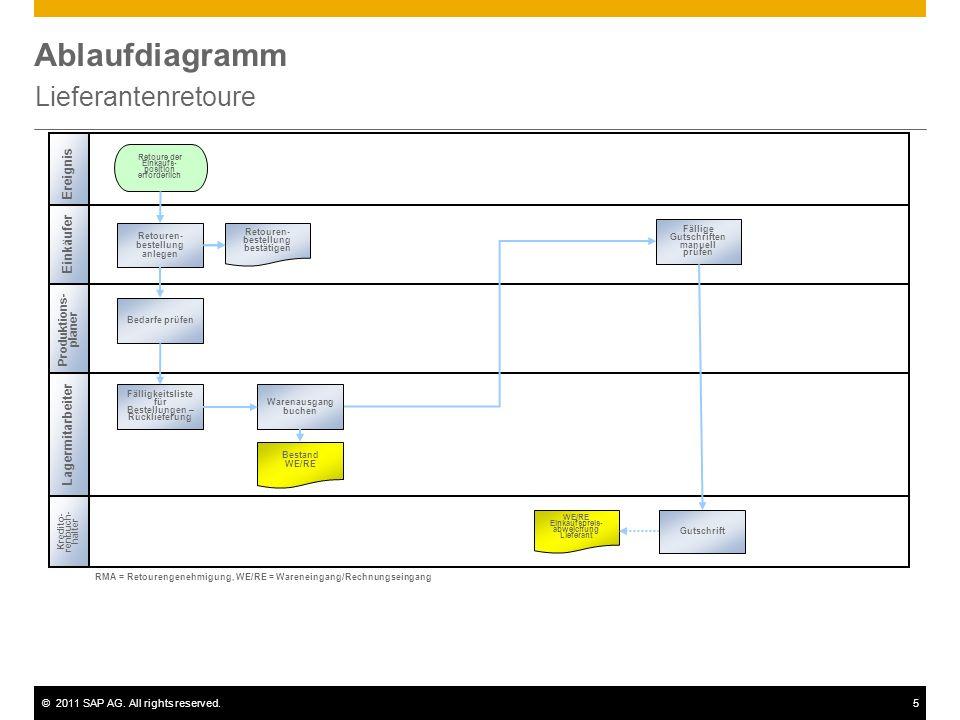 ©2011 SAP AG. All rights reserved.5 Ablaufdiagramm Lieferantenretoure Kredito- renbuch- halter Lagermitarbeiter Retoure der Einkaufs- position erforde