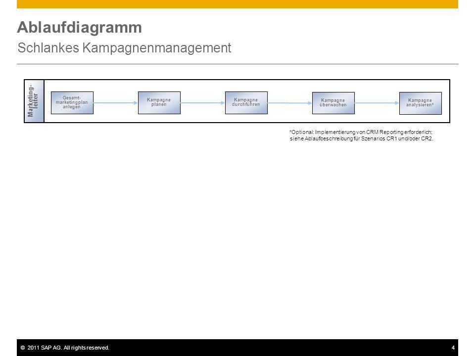 ©2011 SAP AG. All rights reserved.4 Ablaufdiagramm Schlankes Kampagnenmanagement Marketing- leiter Gesamt- marketingplan anlegen Kampagne überwachen K