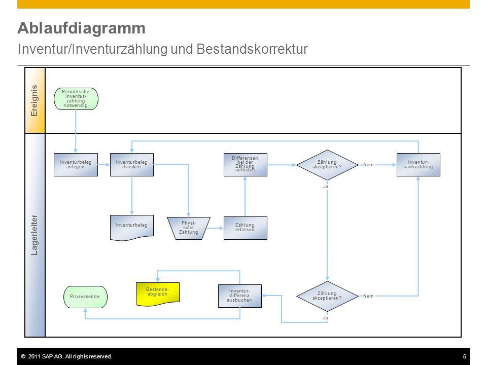 ©2011 SAP AG. All rights reserved.5 Ablaufdiagramm Inventur/Inventurzählung und Bestandskorrektur Lagerleiter Ereignis Zählung akzeptieren? Inventurbe