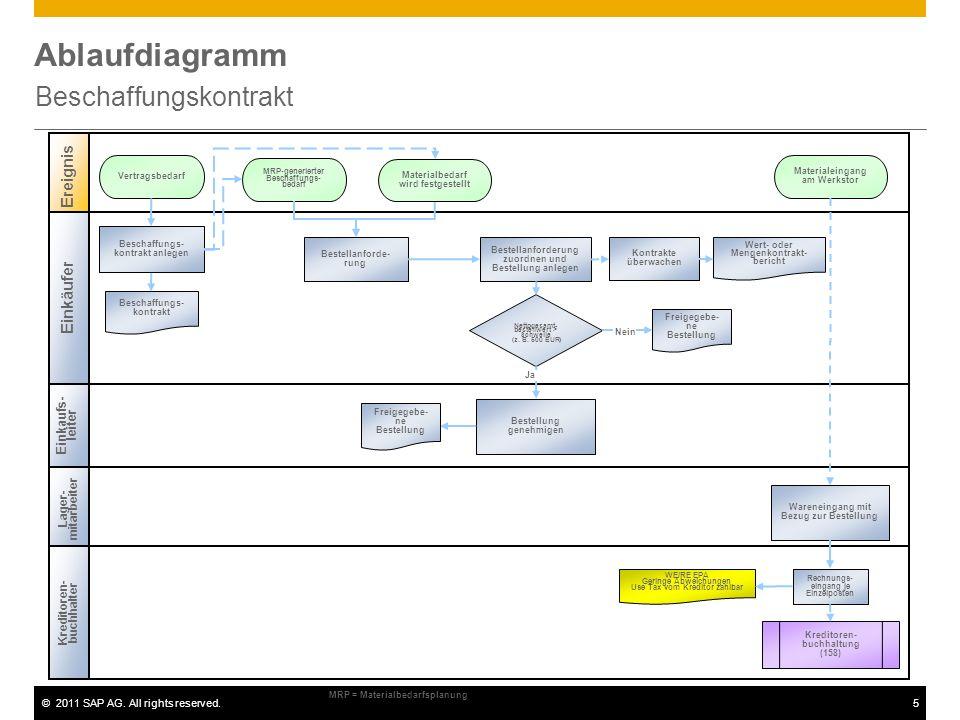 ©2011 SAP AG. All rights reserved.5 Ablaufdiagramm Beschaffungskontrakt Einkäufer Ereignis Beschaffungs- kontrakt anlegen MRP-generierter Beschaffungs
