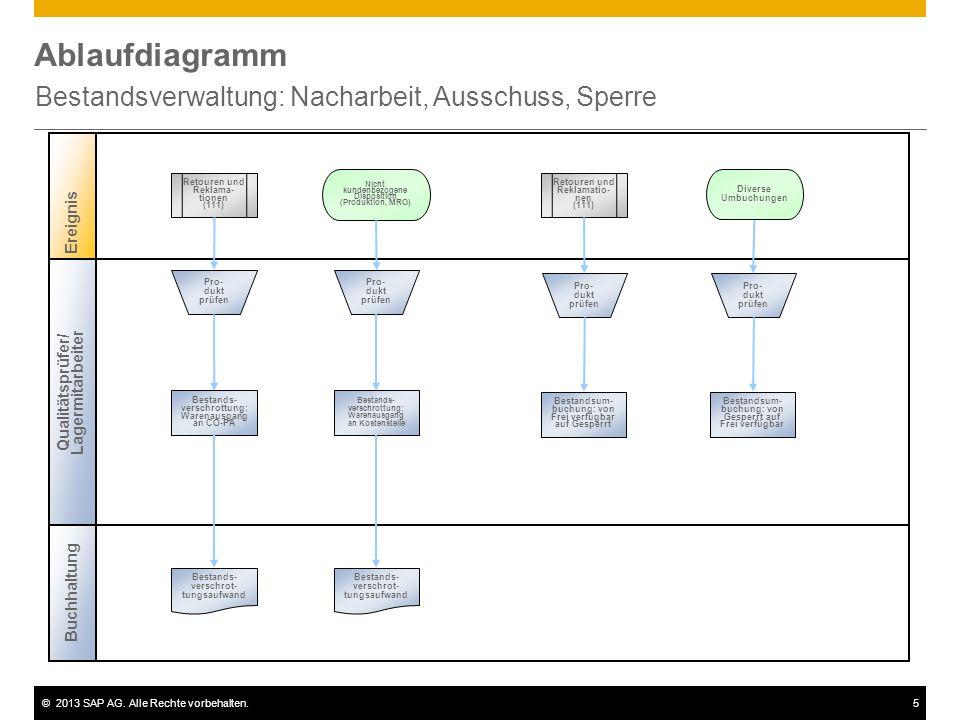 ©2013 SAP AG. Alle Rechte vorbehalten.5 Ablaufdiagramm Bestandsverwaltung: Nacharbeit, Ausschuss, Sperre Ereignis Buchhaltung Qualitätsprüfer/ Lagermi