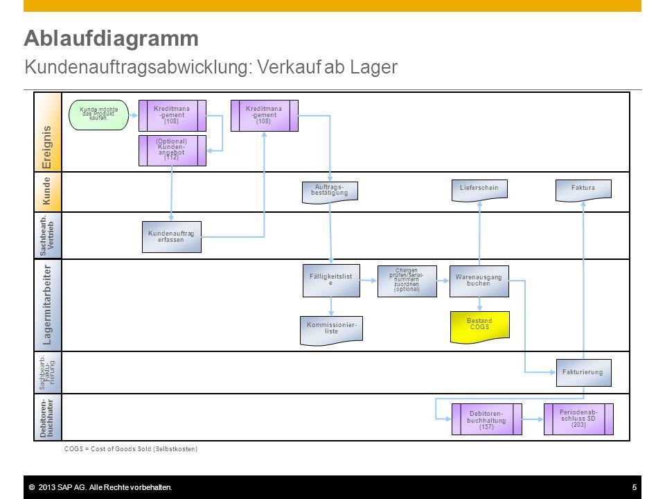 ©2013 SAP AG. Alle Rechte vorbehalten.5 Ablaufdiagramm Kundenauftragsabwicklung: Verkauf ab Lager Kunde Sachbearb. Vertrieb Lagermitarbeiter Debitoren