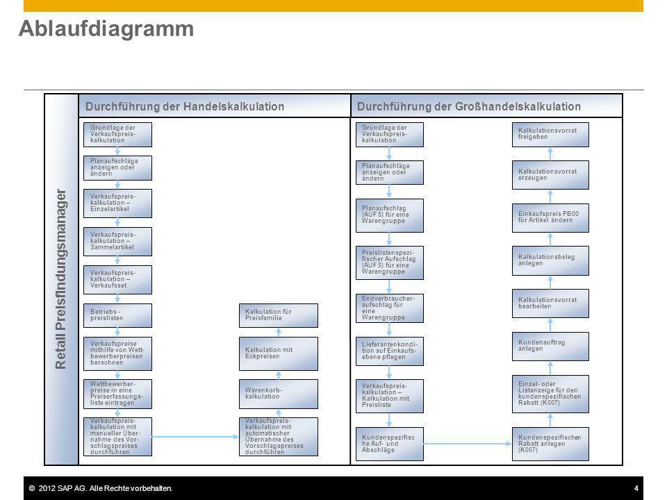©2012 SAP AG. Alle Rechte vorbehalten.4 Retail Preisfindungsmanager Grundlage der Verkaufspreis- kalkulation Planaufschläge anzeigen oder ändern Verka
