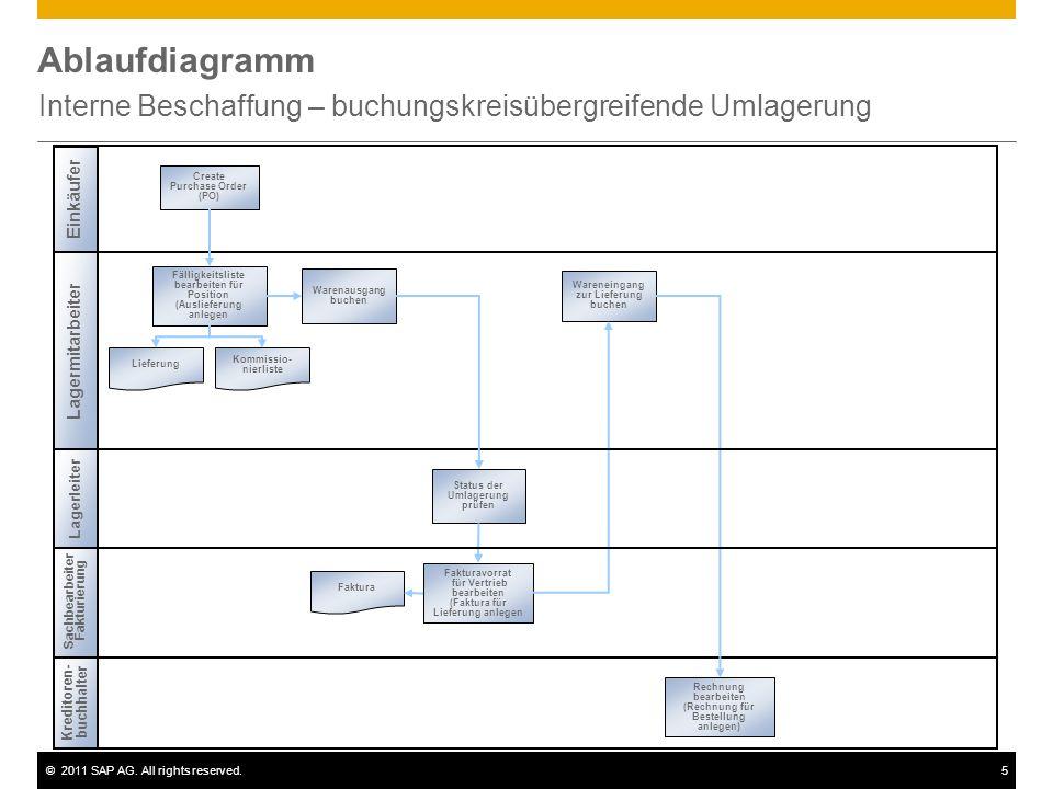 ©2011 SAP AG. All rights reserved.5 Ablaufdiagramm Interne Beschaffung – buchungskreisübergreifende Umlagerung Lagermitarbeiter Einkäufer Kommissio- n