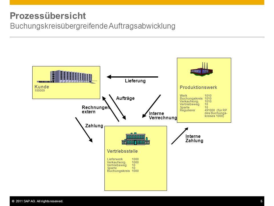 ©2011 SAP AG. All rights reserved.5 Prozessübersicht Buchungskreisübergreifende Auftragsabwicklung Lieferung Interne Verrechnung Rechnungen extern Auf