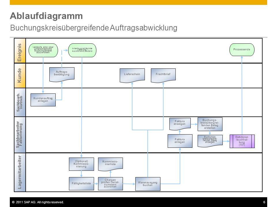 ©2011 SAP AG. All rights reserved.6 Ablaufdiagramm Buchungskreisübergreifende Auftragsabwicklung Sachbearb. Vertrieb Sachbearbeiter Fakturierung Ereig