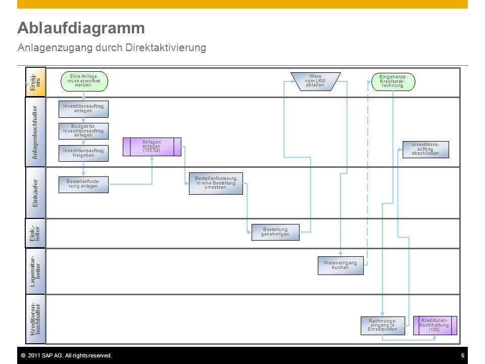 ©2011 SAP AG. All rights reserved.5 Ablaufdiagramm Anlagenzugang durch Direktaktivierung Ereig- nis Kreditoren- buchhalter Kreditoren- buchhaltung (15